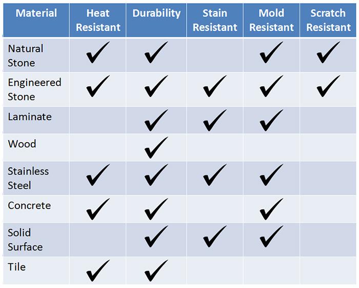 Countertop Comparison